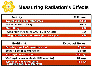 Measuring Radiation's Effects:  Activity (mrem) and Health Risk (Expected Life Lost)