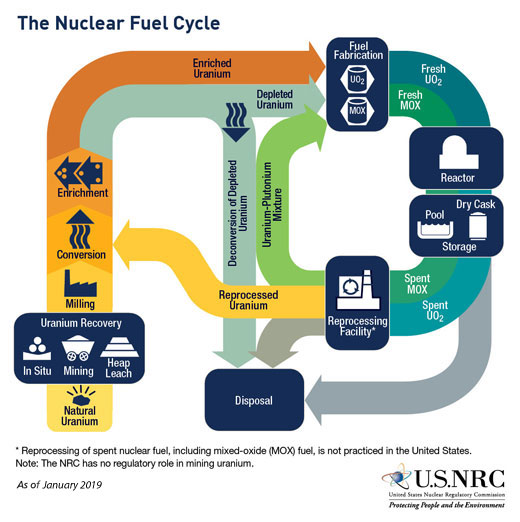 Stages of the Nuclear Fuel Cycle