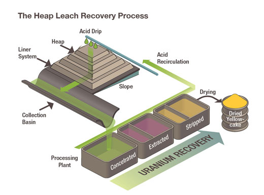 Nrc Heap Leach And Ion Exchange Facilities