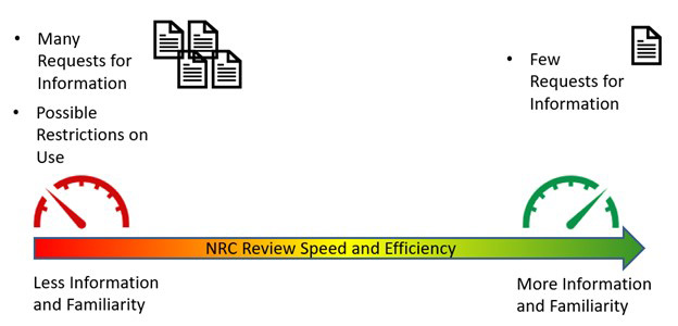 image display text 'NRC Review Speed and Efficiency' on an arrow red to yellow to green scale with on the left of arrow with text 'Less Infomation and Familiarity' and on the right 'More Information and Familiarity' as well as bullets above the arrow and documents on the left text 'Many Rrequest for Information' or the right 'Possible Restricion on Use' and on the right 'Few Requests for Information'