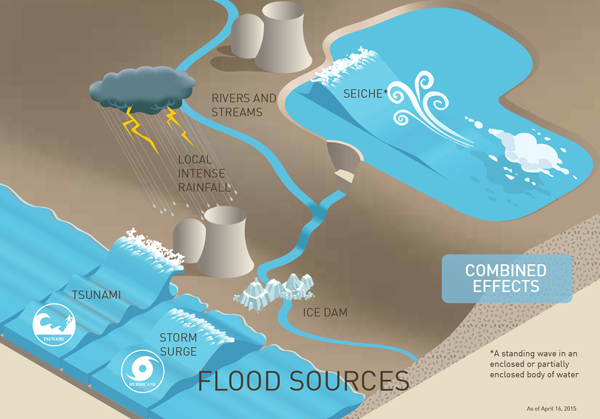 Potential Flooding Sources