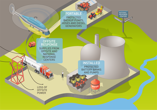Image of a generic nuclear plant highlighting the different mitigation strategies including Portable -protected backup pumps, hoses and diesel generators; offsite response Offsite Response – Supplies from offsite and national response centers; Installed – Protected battery banks and pumps; Loss of Offsite Power and National response centers – Phoenix, Arizona and Memphis, Tennessee