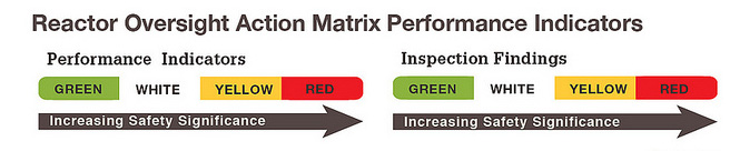 Reactor Oversight Action Matrix Performance Indicators image consisting of the words Reactor Oversight Action Matrix Performance Indicators main title; Performance Indicators subtitle with green, white, yellow and red catetories; Inspection Findings subtitle also with green, white, yellow and red catetories; both also have a right pointing arrow with the words Increasing Safety Significance