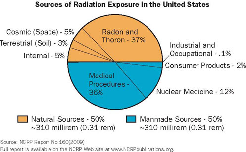 Pie Chart Showing Sources of Radiation Exposure in the United States
