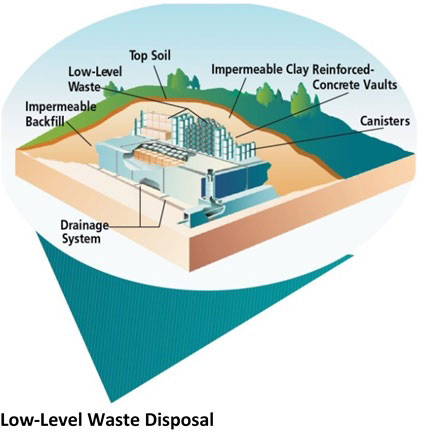 Photo of Low-Level Waste Disposal