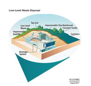 Photo of Low-Level Waste Disposal diagram