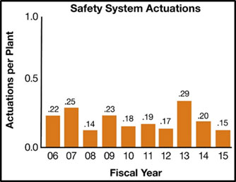 Bar graph on white background with black text and orange bars, with the title 'Safety System Actuations'; on the left side is 'Actuations per Plant' with a range from 0.0 to 1.0 represented by a vertical black line; the bottom has the words 'Fiscal Year' below the orange-colored bars for 06 through 15; the bar graph shows the percentages for each fiscal year 2006 through 2015