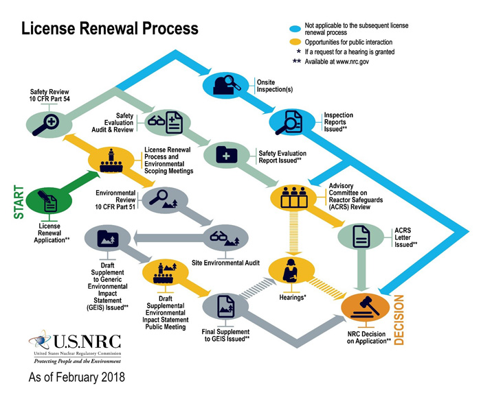 Image of Subsequent License Renewal Process Flowschart
