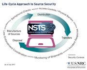 Thumbnail image of Life-Cycle Approach to Source Security