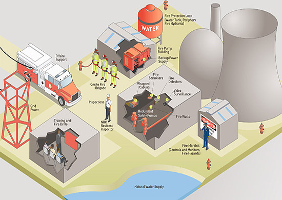 An artist's rendering of the components which make up the Fire Protection Program for Operating Reactors