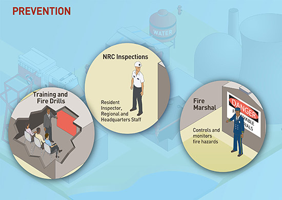 An image rendering of the components which make up the Fire Protection Program for Operating Reactors with the word PREVENTION and highlighting the 3 areas of prevention: Training and Fire Drills; NRC Inspections and Fire Marshall