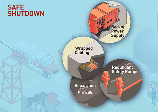 An image rendering of the components which make up the Fire Protection Program for Operating Reactors with the word SAFE SHUTDOWN and highlighting the areas of Safe Shutdown: Backup Power Supply; Wrapped Cabling, Redundant Safety Pumps, and Separation (Fire Walls)