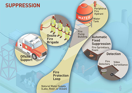An image rendering of the components which make up the Fire Protection Program for Operating Reactors with the word SUPPRESSION and highlighting the areas of Suppression: Offsite Support; Onsite Fire Brigade; Fire Protection Loop (water tanks, hydrants, natural water supply); Automatic Fixed Suppression (Fire Sprinklers, foam, etc.); Detection (Fire Detectors, Video Surveilance, etc.)