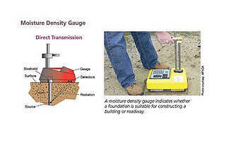 a depiction of a Moisture Density Gauge with the words Direct Transmission - with the gauge shown in contact with the ground and with pointers to various named parts of the device.  Also a photo of a worker utilizing a moisture density gauge with the words A moisture density gauge indicates whether a foundation is suitable for constructing a building or roadway
