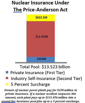 Nuclear Insurance Under The Price-Anderson Act