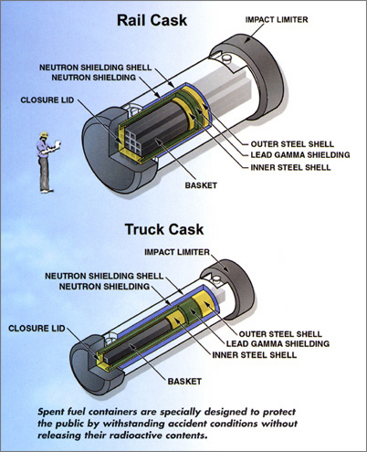 Rail and Truck Cask