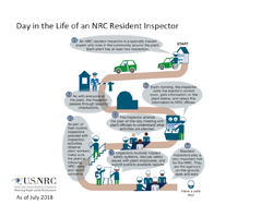 An illustration of a Day in the Life of an NRC Resident Inspector, showing a drawing of a person with hard hat representing an NRC inspector getting into a car at the start of a winding road route (and the word Start), with various, numbered captions (explaining activities) and images encountered (guard; reactor building silhouette; inspector at reactor control panel; inspector descending stairs with clipboard; inspector meeting with plant officials, etc.) along the route (with the title: Day in the Life of an NRC Resident Inspector