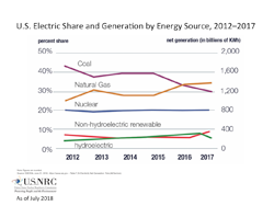 A line graph illustration of U.S. Electric Share and Generation by Energy Source for the years: 2012-2017 with percent share and net generation (in billions of KWh) for Coal, Natural Gas, Nuclear, Non-hydroelectric renewable, and hydroelectric, with the title: U.S. Electric Share and Generation by Energy Source, 2012-2017