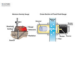 Illustration diagrams of a Moisture Density gauge, and a cross-section of a Fixed Fluid gauge, with the title: Gauging Devices