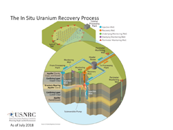 An Illustration diagram of The In Situ Uranium Recovery Process with the title: The In Situ Uranium Recovery Process, and color key indicators (blue circle: Injection Well; orange circle: Recovery Well; green circle: Underlying Monitoring Well; purple square: Overlying Monitoring Well; red triangle: Perimeter Monitoring Well) which correspond to the main image