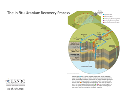 An Illustration diagram of The In Situ Uranium Recovery Process with the title: The In Situ Uranium Recovery Process, color key indicators (blue circle: Injection Well; orange circle: Recovery Well; green circle: Underlying Monitoring Well; purple square: Overlying Monitoring Well; red triangle: Perimeter Monitoring Well) which correspond to the main image, and a text explanation (Injection wells pump a solution of native ground water, typically mixed with oxygen or hydrogen peroxide and sodium bicarbonate ore carbon dioxide into the aquifer (ground water) containing uranium ore. The solution dissolves the uranium from the deposit in the ground and is then pumped back to the surface through recovery wells, all controlled by the header house. fromm there, the solution is sent to the processing plant. Monitoring wells are checked regularly to ensure the injection solution is not escaping from the wellfield. Confining layers keep ground water from moving from one aquifer to the other.)