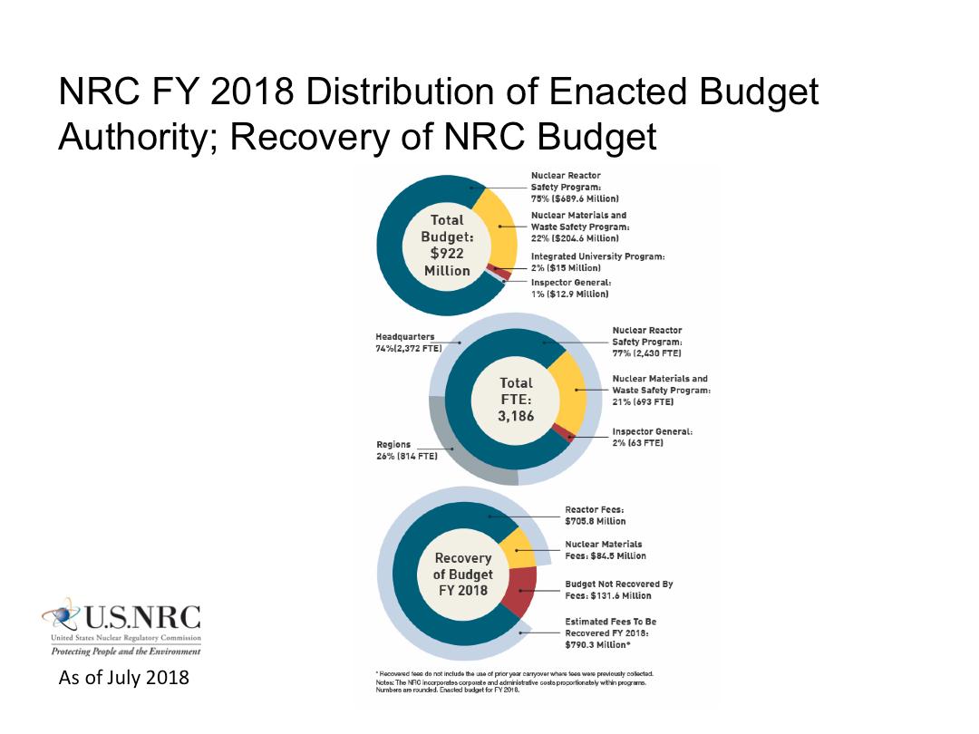 NRC: Our Plans, Budget, & Performance