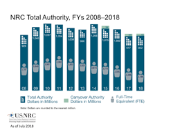 Illustration of NRC Total Authority, FYs 2008-2018 bar graph, with breakdowns by year 2008-2018 for: Total Authority Dollars in Millions; Carryover Authority Dollars in Millions, and Full Time Equivalent (FTE), and the title: NRC Total Authority, FYs 2008-2018