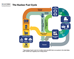 An Illustration diagram flowchart of The Nuclear Fuel Cycle -- which starts with Natural Uranium, and then Uranium Recovery (In Situ, Mining, Heap Leach); Milling; Conversion, Enrichment, then progresses to Fuel Fabrication, then use in Reactors, and/or put in Storage, then to Reprocessing Facility to either be reconverted, or disposed of. Above the image is the title: The Nuclear Fuel Cycle