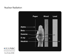 On a square, black background are 3 column headings (in white text): Paper, Wood, and Lead; Below the columns are graphical representations of each material; between the Paper and Wood column appears an x-ray image of a human hand; to the left are 5 rows as follows: Alpha, Beta, Gamma, X-ray, and Neutron.  Each has an arrow line which shows it's penetration of each of the materials: Alpha stops with the paper; Beta extends through the paper, but stops with the human hand x-ray; Gamma penetrates through paper, hand x-ray, wood and penetrates the lead material, but does not exit; Neutron penetrates all four materials.  The title: Nuclear Radiation appears above the diagram.