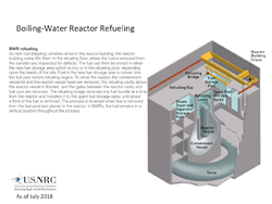 An illustration of Boiling-Water Reactor Refueling, showing a cutaway with descriptions of various parts involved, with a text explanation of BWR Refueling, and the title: Boiling-Water Reactor Refueling