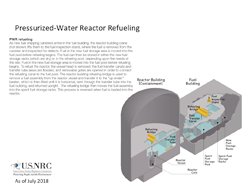 An illustration of Pressurized-Water Reactor Refueling, showing a cutaway with descriptions of various parts involved (Reactor Building (Containment); Fuel Building), with a text explanation of PWR Refueling, and the title: Pressurized-Water Reactor Refueling
