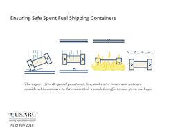 Illustration diagram of Ensuring Safe Spent Fuel Shipping Containers, consisting of a graphical representation of 4 Spent Fuel Shipping Containers in accident scenarios: (free drop and puncture), fire, and water immersion tests, and the words: The impact (free drop and puncture), fire, and water immersion tests are considered in sequence to determine their cumulative effects on a given package. The title: Ensuring Safe Spent Fuel Shipping Containers appears above the images.