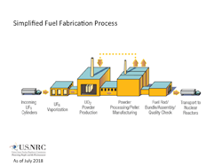 Illustration of a Simplified Fuel Fabrication Process, consisting of: A centrally located row of buildings connected together. Two of the large center buildings have exhaust stacks; At the beginning of the row of buildings is a tractor-trailer with an arrow pointing to the building and the words: Incoming UF6 Cylinders; the first building is UF6