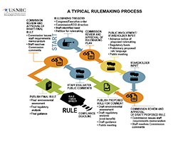 Illustration diagram flowchart of A Typical Rulemaking Process, which starts with rulemaking triggers (Congress/Executive order; Commission/EDO direction; Staff identified need, or Petition for rulemaking), and ends with a published final rule taking effect. In between the start and end are: Commission Review and Approval of Rulemakjng Plan; Public Involvement/Stakeholder Input (Advance notice of proposed rulemaking; Draft regulatory basis; Preliminary proposed rule language; Public meeting); Finalize Regulatory Basis; Stakeholder